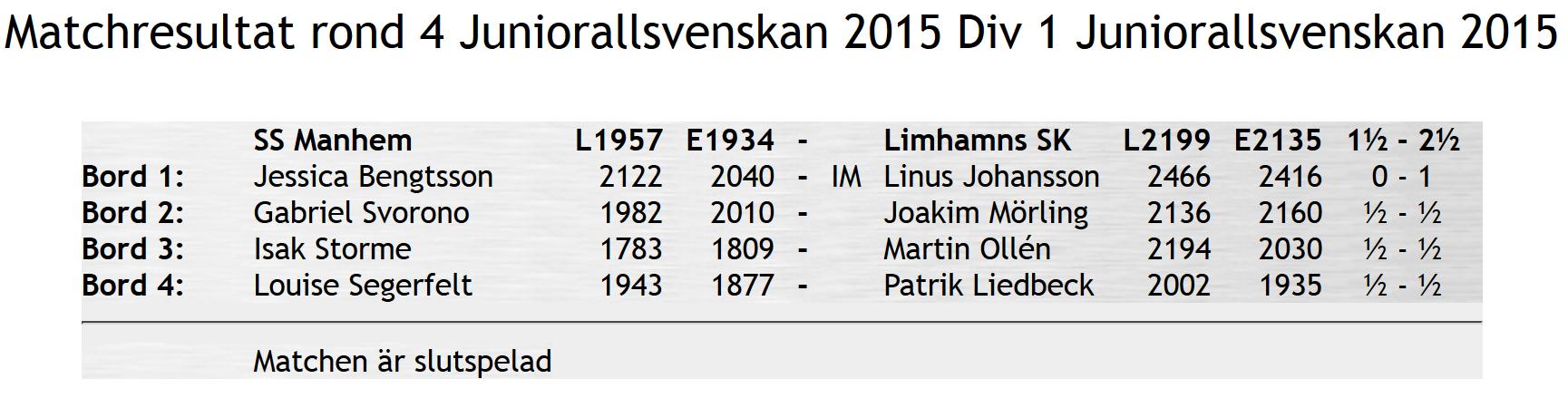 Juniorallsvenskan Limhamn